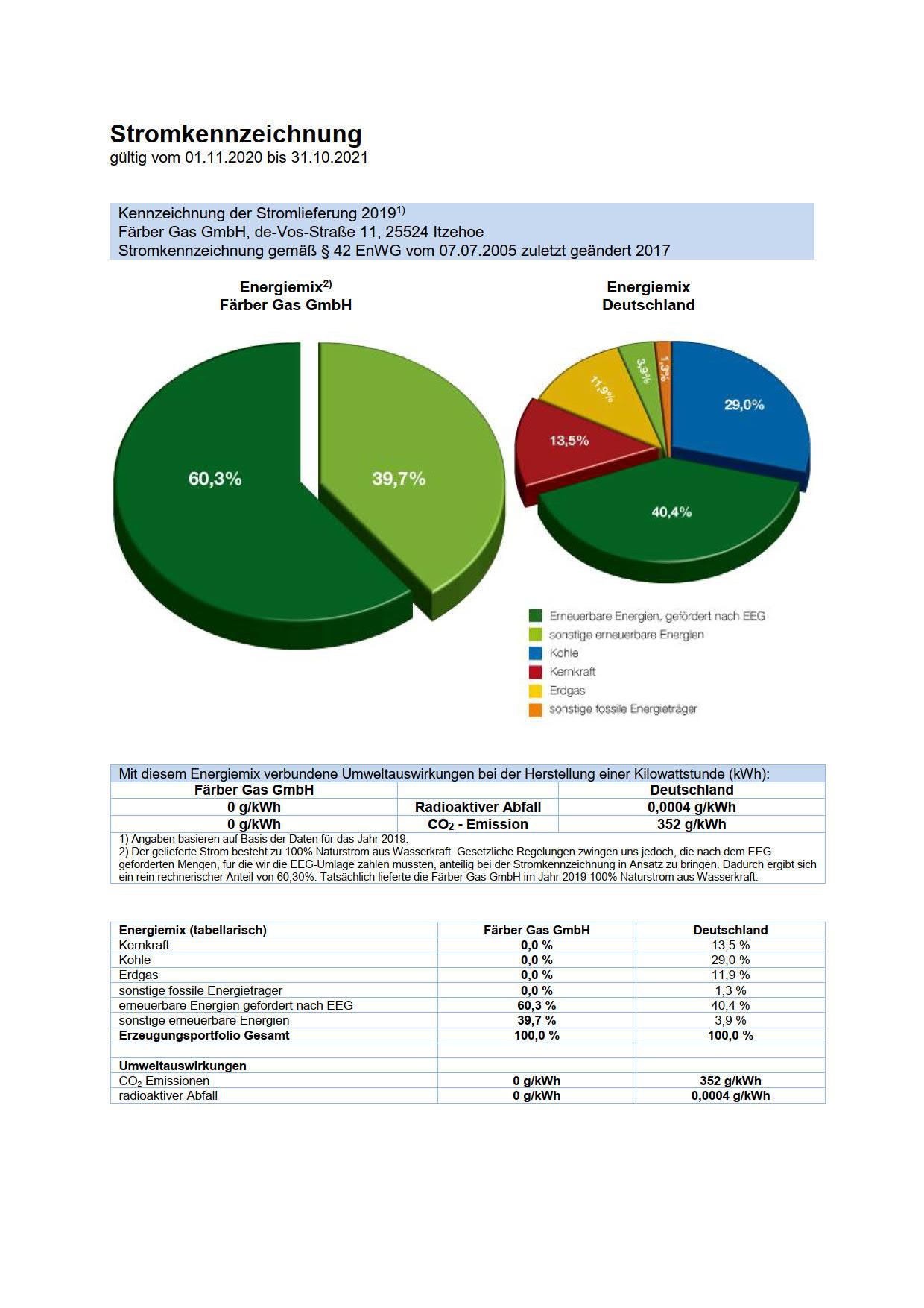 Färber Gas Strom Stromkennzeichnung